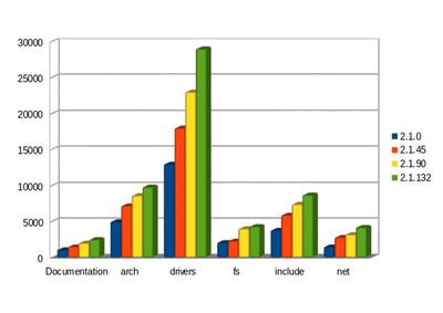 図2 容量が大きいディレクトリのサイズ変遷