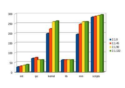 図3 容量が小さいディレクトリのサイズ変遷
