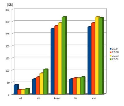 図3 linux-2.3シリーズのディレクトリサイズの変遷(2)