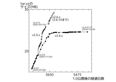 図1 linux-2.4.xとlinux-2.5.xのサイズの変遷
