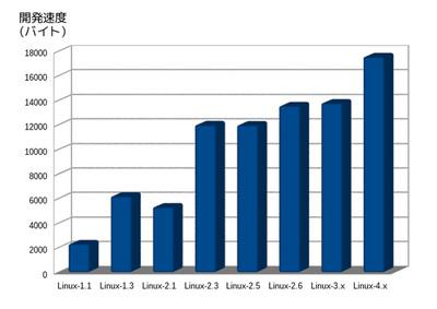 図1 シリーズごとの開発速度の変化
