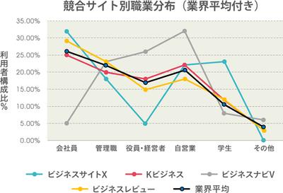 グラフ3 『直感でわかるデータ分析』(2015/9/30,技術評論社刊)より転載