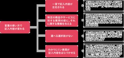 チャート1 『直感でわかるデータ分析』(2015/9/30,技術評論社刊)より転載