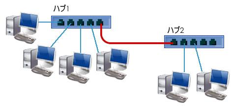 図1 カスケード接続の例