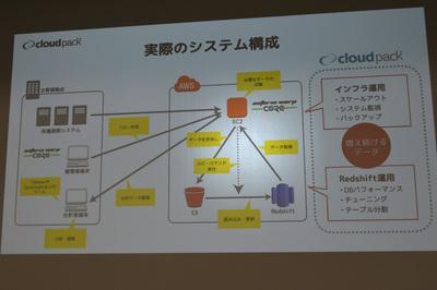サービスのシステム構成。顧客のデータはEC2上のWARP Coreに集約され,インポートやバックアップ用にS3ストレージに格納,分析用のデータがRedshiftに送られる。バックアップやスケールアウトなどインフラ周りのメンテやRedshiftの運用はもちろんcloudpackが行う