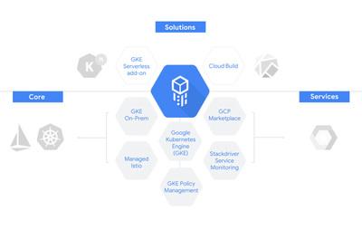 Cloud Services Platformの各コンポーネントの関係