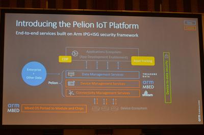 Pelion IoT Platformの概要。デバイスマネジメントにArm由来のMbed,コネクティビティマネジメントにStream Technologies,そしてデータマネジメントにTreasure Dataの技術をそれぞれアダプトする