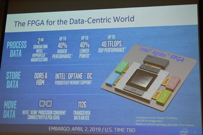 「データセントリックワールド」に最適化された設計をめざしたというAgilex。パフォーマンスや省電力も大幅に向上し,3DパッケージングやCPU⇔FPGA間のキャッシュコヒーレントなインターコネクトなど業界初となる技術を数多く実装