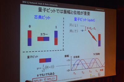 古典ビットと量子ビットの違い。0か1のどちらかの値を取る古典ビットに対し,量子ビットは0と1の両方の状態を保ったまま演算が可能で,確率波と位相の情報が量子ビットの状態を示すのに重要となる