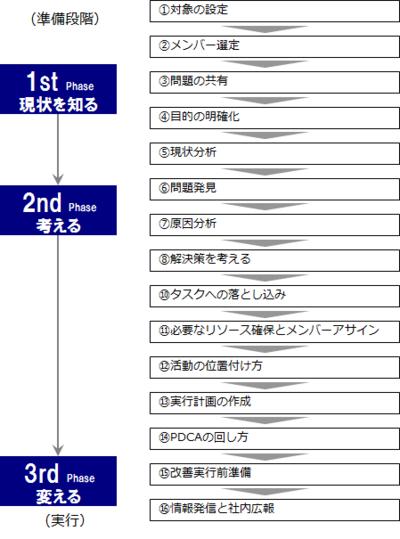 図1 業務改善の流れ(実行前まで)