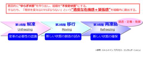 図2 「変化の揺らぎ」を仕掛ける