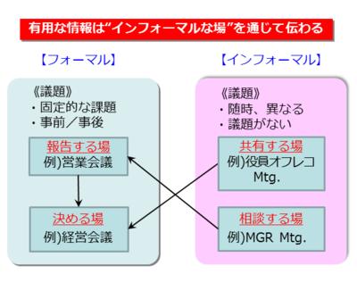 図3 フォーマルとインフォーマルな場