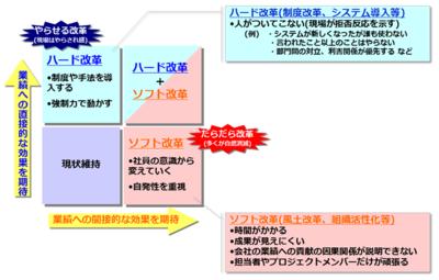 図1 変革のハードとソフト
