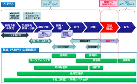 """図1 GHテクノロジーズの""""量産までのプロセス""""と""""組織(各部門)の業務範囲"""""""