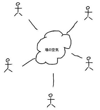 図1 日本的な議論