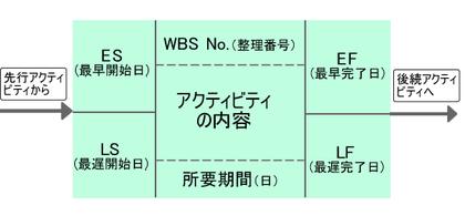 図1 タスクの図的表現