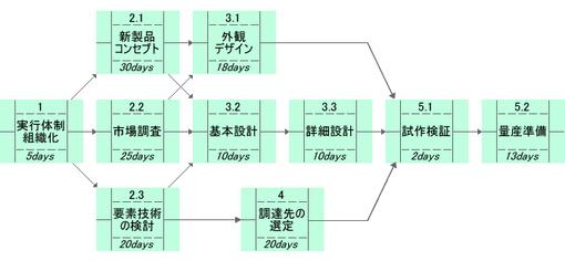 図2 プロジェクト・ネットワーク・ダイアグラム