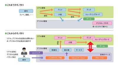 図1 KADOKAWAが目指すモノ作りの変革