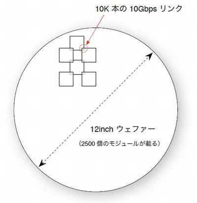 図1 Sun HPCS の構造(上から全体を見た状態)
