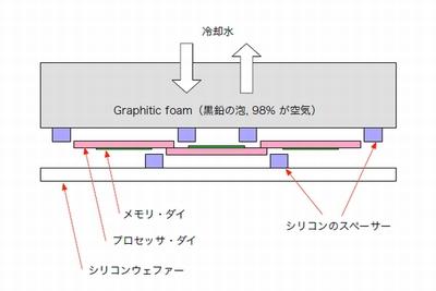図2 Sun HPCS の構造(横から見た状態(一部))