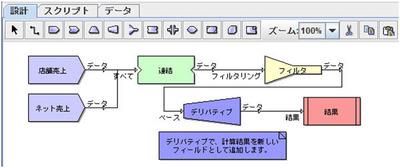 データソースの作成