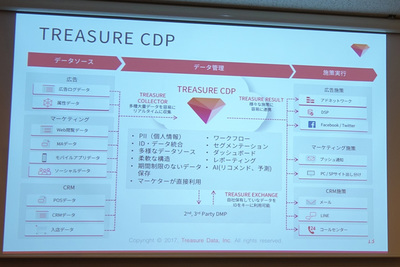 「TREASURE CDP」の概要。同社のサービスの強みは,オンラインデータだけでなく非構造化データやIoTや移動体のデータ等,あらゆるソースからのデータを期間を決めず大量に蓄積管理し,処理に回すことができる点
