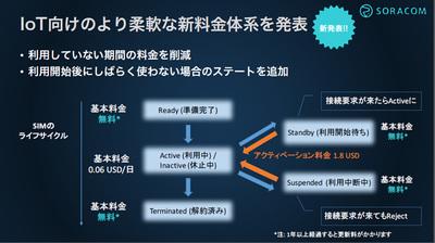 SIMのライフサイクル