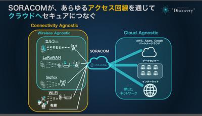 新たに「Connectivity Agnostic」が加わった