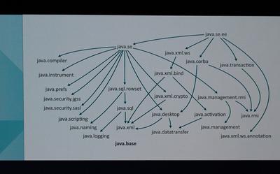 Java SEのコアAPIのモジュール構成