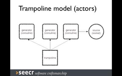 トランポリンモデル