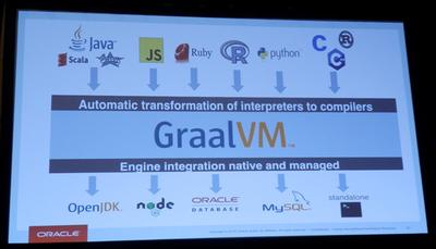GraalVMの概念図