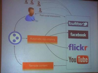 Ploneサイトとソーシャルネットワークとの連携イメージ