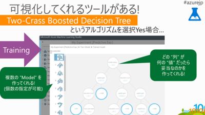 Azure Machine Learning Studioは,選択したアルゴリズムのモデルを可視化するツールも備えている