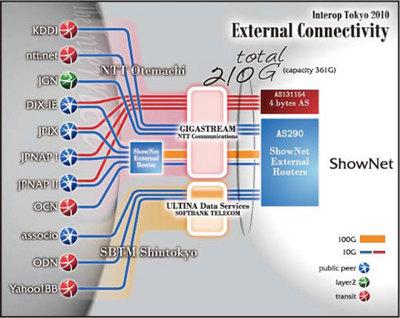 図3 対外線図(Interop Tokyo公式サイトより)