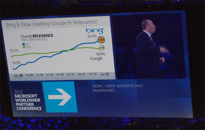 「検索の妥当性でいえばGoogleよりBingのほうがすぐれている」え! そうなの?