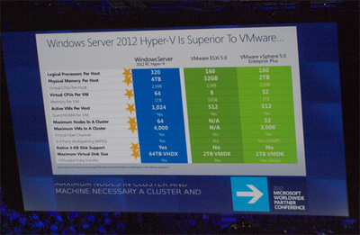 Windows Server 2012とHyper-VはVMwareの仮想化環境よりも「とにかく全部上!」