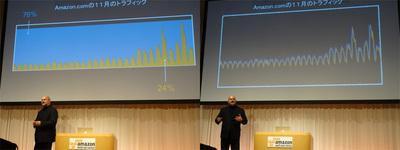 """自前サーバで運用していたころ(左)とクラウドに完全移行した後(右)のAmazon.comの同月の稼働効率グラフ。まさに""""ビフォーアフター"""""""