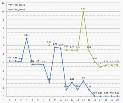 チャレンジ記録のグラフ例