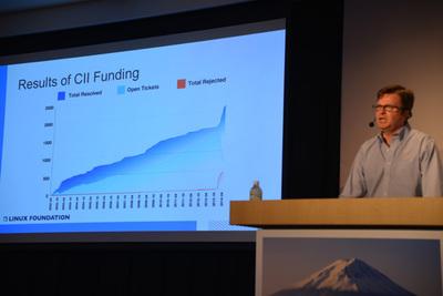 CIIの活動開始後 資金公募中のプロジェクト数は大幅に減っている