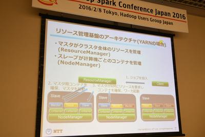 YARNのリソース管理アーキテクチャ