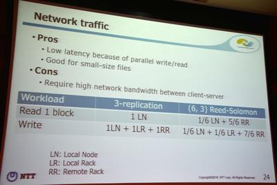ネットワークトラフィックの特性