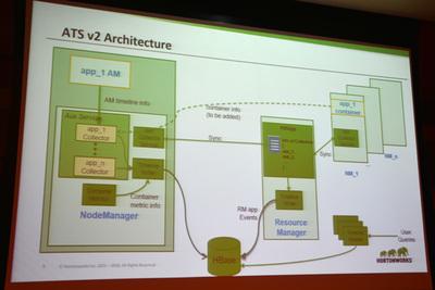 ATS v2のアーキテクチャ