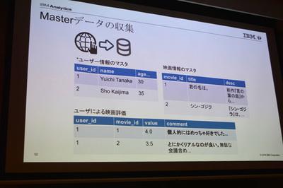 最初は映画に関するデータの収集。田中氏は映画に関するソーシャルデータをクローラを使って収集した