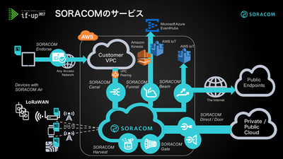 図1 SORACOMのサービス(今回取り上げるのは図中央下の「SORACOM」と書かれた雲の部分)
