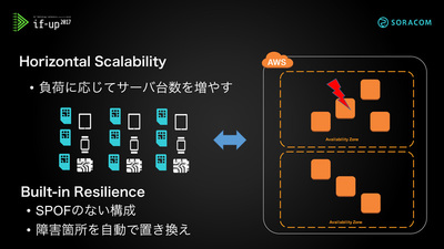 図4 Horizontal Scalability