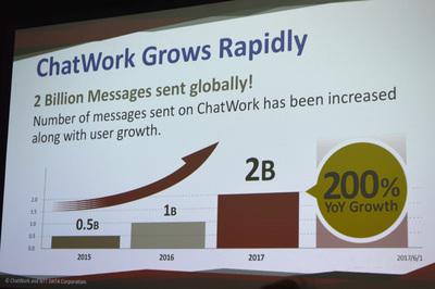 急速に伸びるビジネスとともにメッセージの量も倍々で拡大中。2017年度は20億を超える見込み