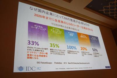 IDCの調査によれば2020年までに全企業の1/3のリーダーが淘汰されるとのこと。すべての新しい事業がデジタルからしか生まれない時代だからこそ,生き残るためにはデジタルトランスフォーメーションへの取り組みが欠かせないという