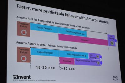 フォールトトレランスに関してもAuroraは30秒以内でのアプリケーション復旧が可能「RDSも悪くはないが,Auroraに比べるとやはり落ちる」(ポッター氏)