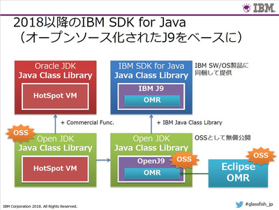 2018年以降のIBM SDK for Java