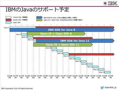 IBMのJavaサポート・ロードマップ